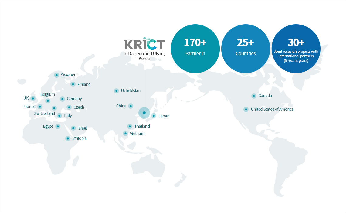 KRICT In Daejeon and Ulsan Korea. 170+ Parther in, 25+ Countries, 30+ Joint research projects with International partners (5 recent years)